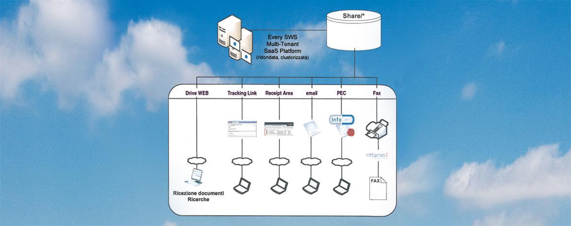 Share/SDS Delivery per la distribuzione automatica e affidabile delle SDS